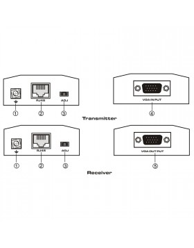 Extender VGA Prolunga Video Cavo di Rete LAN Ethernet CAT 5 per Monitor Pc Dvr